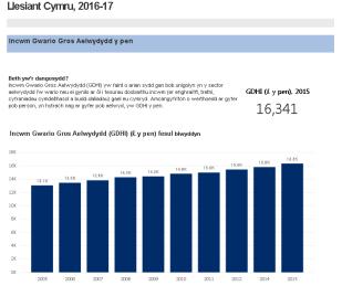 Llesiant Cymru: Enghraifft o siart