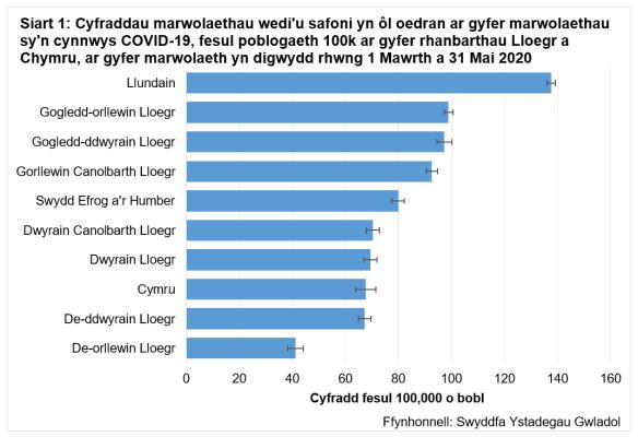Cyfraddau safonedig oedran ar gyfer marwolaethau sy'n cynnwys Covid-19 fesul 100k o'r boblogaeth yn rhanbarthau Lloegr a Chymru rhwng 1 Mawrth a 31 Mai 2020.