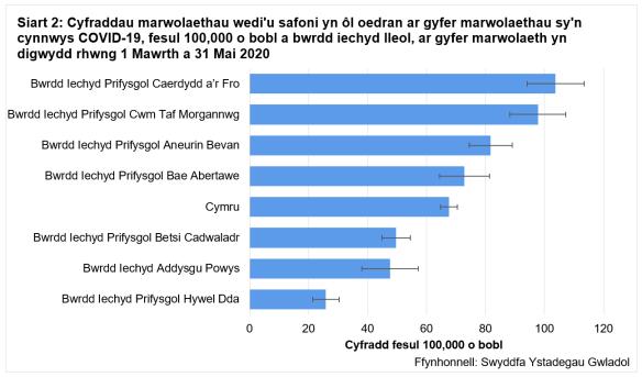 Cyfraddau safonedig oedran ar gyfer marwolaethau sy'n cynnwys Covid-19 fesul 100k o'r boblogaeth yn ol bwrdd iechyd lleol, rhwng 1 Mawrth a 31 Mai 2020.