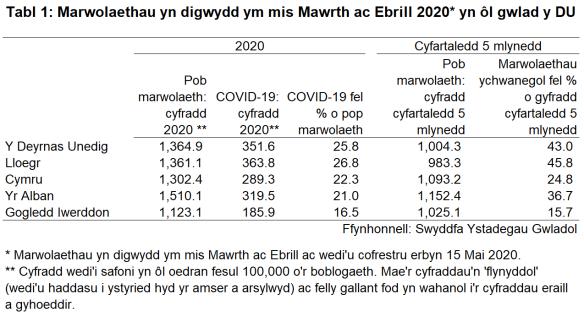 Tabl 1: Marwolaethau yn digwydd ym mis Mawrth ac Ebrill 2020* yn ôl gwlad y DU