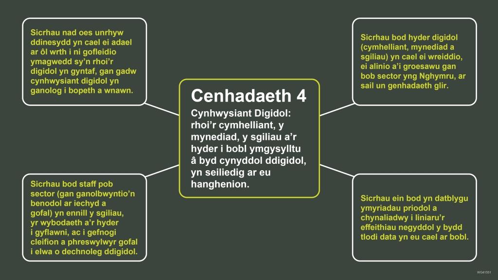 Cenhadaeth 4 a chamau blaenoriaeth Strategaeth Ddigidol Cymru.  Cenhadaeth 4 – Cynhwysiant Digidol: rhoi'r cymhelliant, y mynediad, y sgiliau a'r hyder i bobl ymgysylltu â byd cynyddol ddigidol, yn seiliedig ar eu hanghenion.  Priority actions: • Sicrhau bod hyder digidol (cymhelliant, mynediad a sgiliau) yn cael ei wreiddio, ei alinio a'i groesawu gan bob sector yng Nghymru, ar sail un genhadaeth glir. • Sicrhau ein bod yn datblygu ymyriadau priodol a chynaliadwy i liniaru'r effeithiau negyddol y bydd tlodi data yn eu cael ar bobl • Sicrhau bod staff pob sector (gan ganolbwyntio'n benodol ar iechyd a gofal) yn ennill y sgiliau, yr wybodaeth a'r hyder i gyflawni, ac i gefnogi cleifion a phreswylwyr gofal i elwa o dechnoleg ddigidol.  • Sicrhau nad oes unrhyw ddinesydd yn cael ei adael ar ôl wrth i ni gofleidio ymagwedd sy'n rhoi'r digidol yn gyntaf, gan gadw cynhwysiant digidol yn ganolog i bopeth a wnawn.