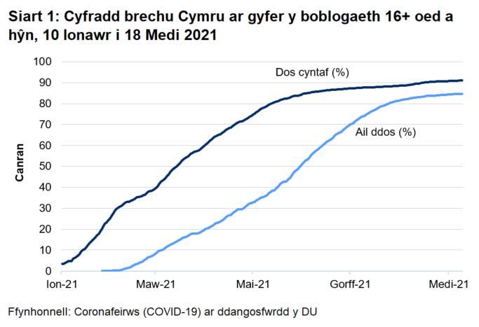 Siart yn dangos y cynnydd yn y cyfraddau brechu dos cyntaf ac ail ddos yng Nghymru yn ystod 2021.